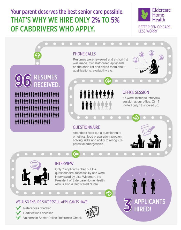 Infographics: Home Care Services